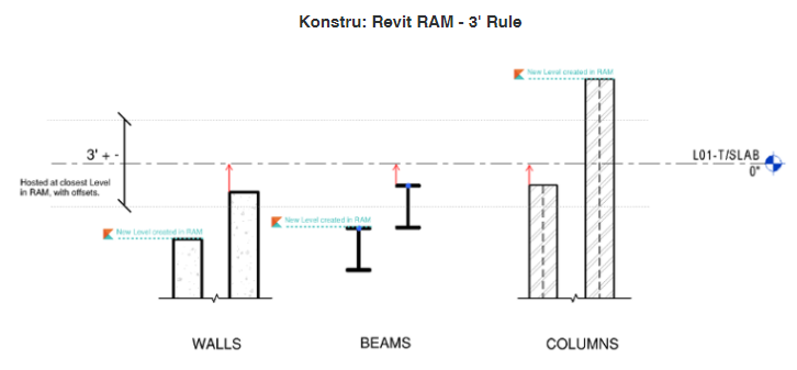 Revit to RAM Best Practice – Konstru