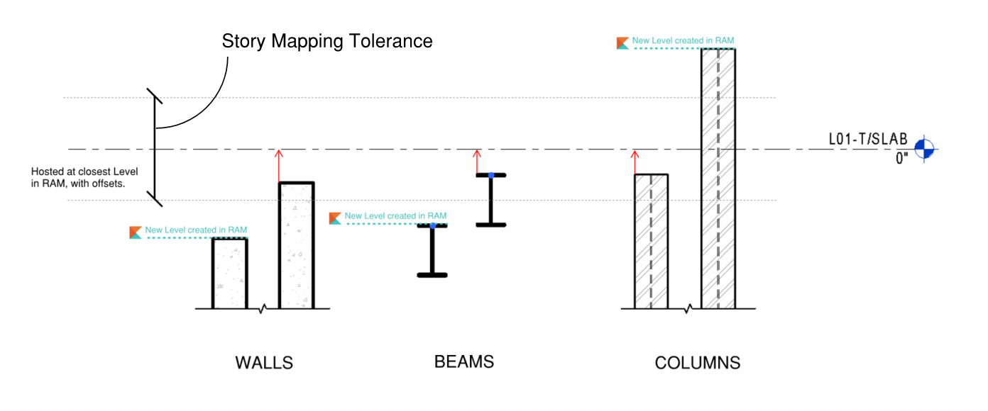 Story_Mapping_Tolerance_Diagram_image.png